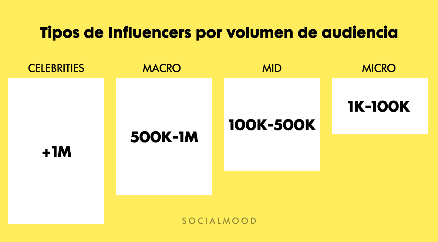 Influencers según seguidores